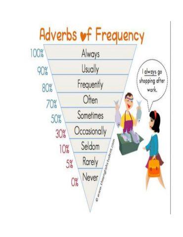 Ficha de Trabalho – Adverbs of frequency (3) – Soluções