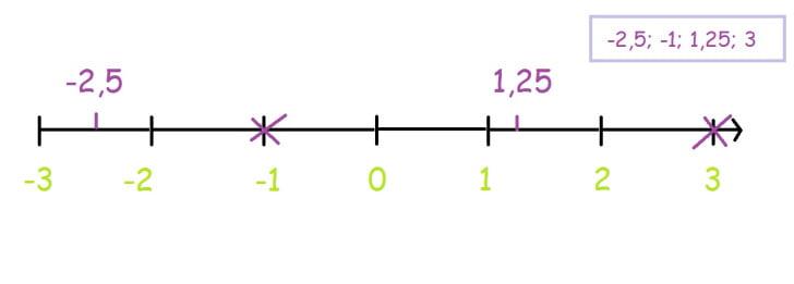 Números racionais. Valor absoluto. Números simétricos