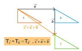 Vetores, translações e isometrias