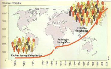 Teste Diagnóstico – Evolução da população (6) – Soluções