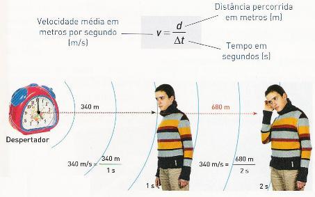 Velocidade de propagação do som