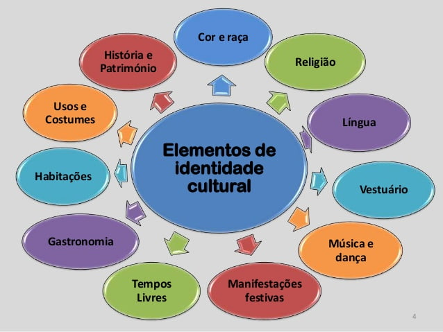 Fatores de identidade cultural