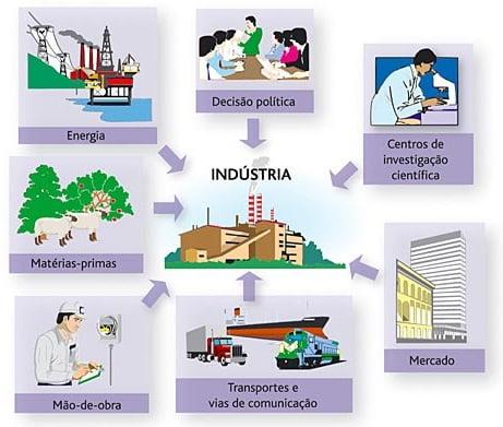 Fatores de localização industrial