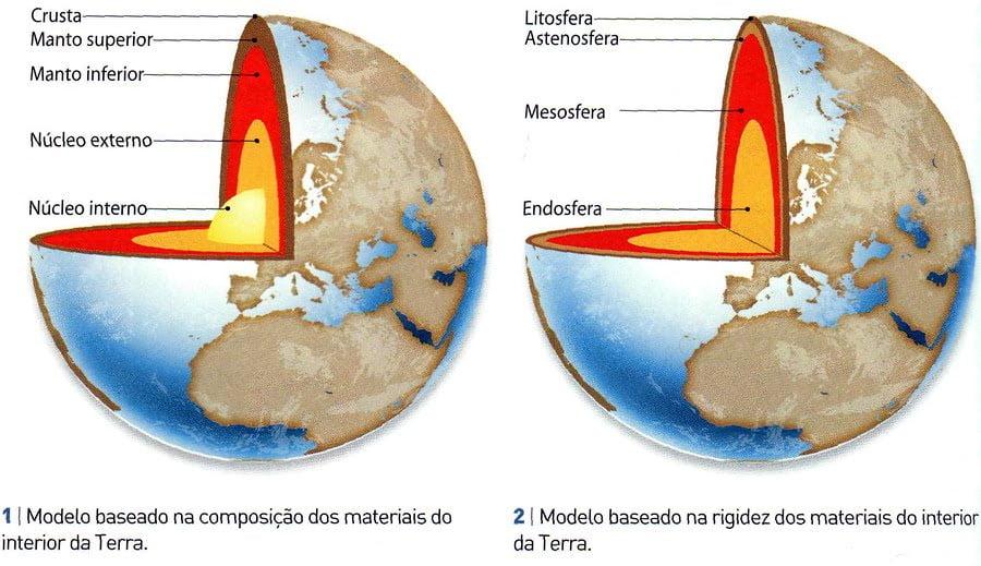 508696b29a Ficha de Trabalho – Modelos da estrutura interna da Terra (1 ...