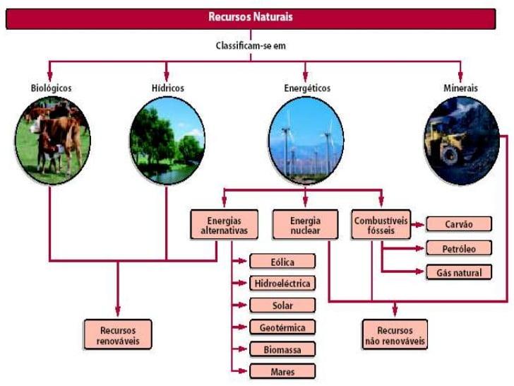 Classificação de recursos naturais