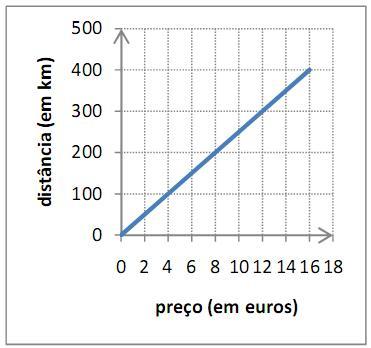 Proporcionalidade direta