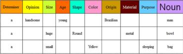 Ficha de Trabalho – Adjectives word order (1) – Soluções