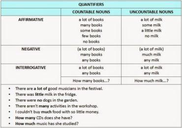 Ficha de Trabalho – Quantifiers (3)