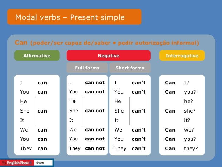Modal verb - Can