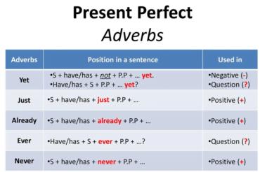 Ficha de Trabalho – Adverbs with present perfect (1) – Soluções