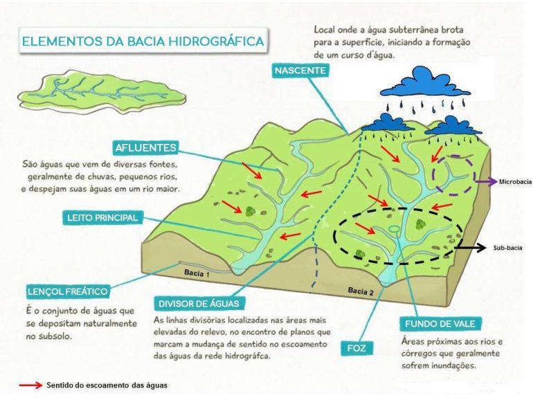 Bacias hidrográficas