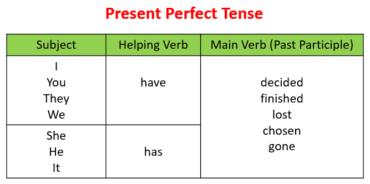 Ficha de Trabalho – Verbs – Present Perfect (3) – Soluções