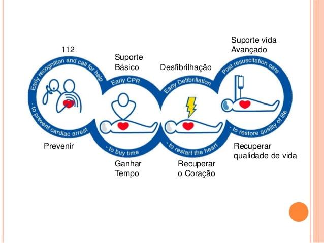 Medidas de suporte básico de vida